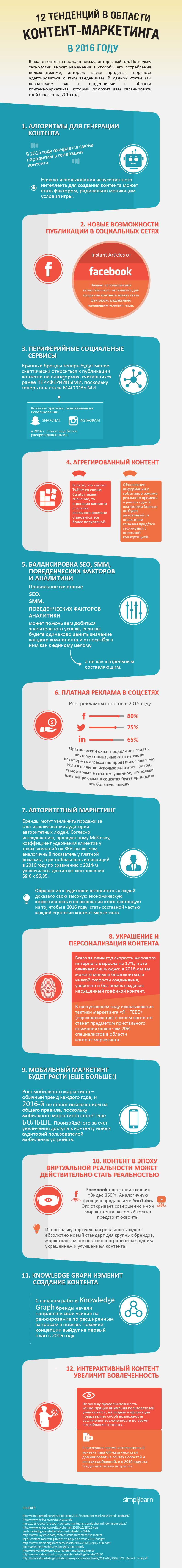 Инфографик Контент маркетинг 2016