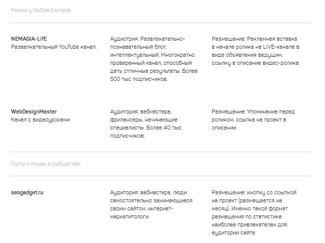 Список лучших площадок для контент маркетинга