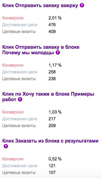 Пример части отчета о конверсии с форм заявок (Яндекс.Метрика)
