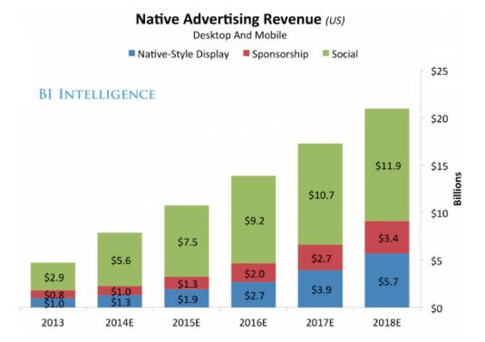 Доходы от нативной рекламы в США