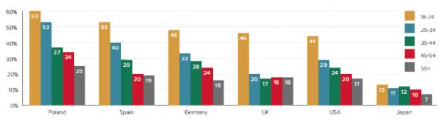 Удельный вес пользователей, использующих Ad-Block, %