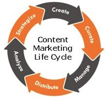 Контент-маркетинг для бизнеса: как добиться успеха