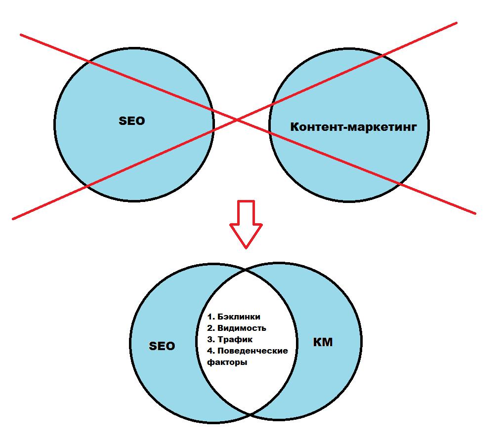 SEO-эффекты контент-маркетинга