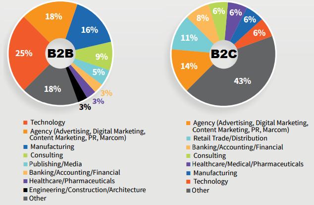 Контент-маркетинг для B2B