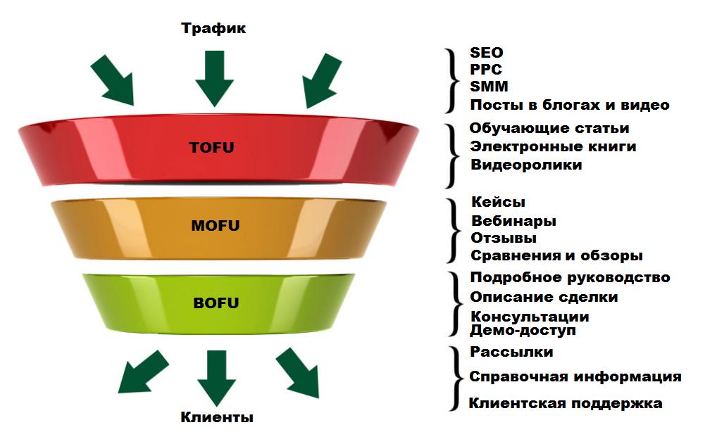 Роль контент-маркетинга в воронке продаж