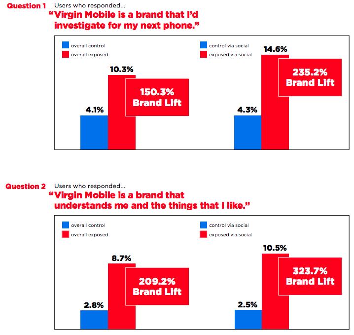 Как оценить рентабельность брендированного контента