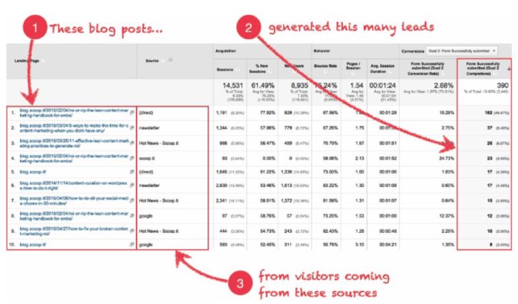 10 ключевых показателей эффективности в контент-маркетинге