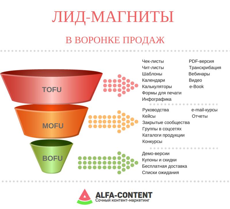 Эффективный лид-магнит: как увеличить продажи с помощью контента