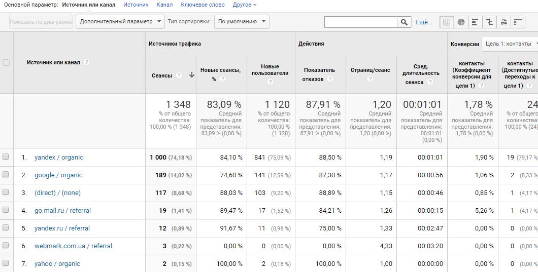 Веб-аналитика: как оценивать эффективность контент-маркетинга