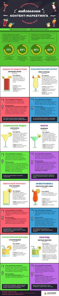 Bar chart контент-маркетинга: лучшие миксы разных типов контента (инфографика)