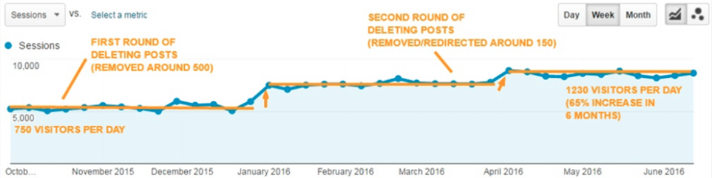 5 эффективных приемов контент-маркетинга, о которых забывают новички
