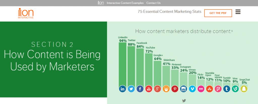 Интерактивный контент: повышаем вовлеченность аудитории