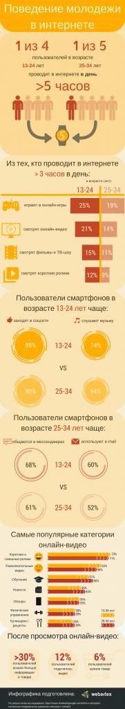 Поведение молодежи в интернете в цифрах (инфографика)