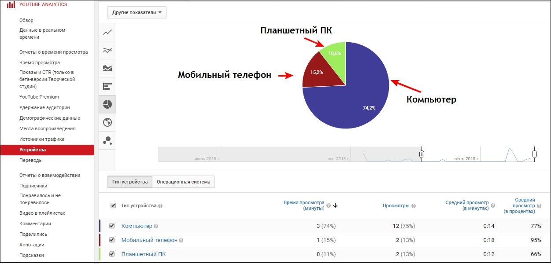 Как оптимизировать канал Youtube для мобильных устройств