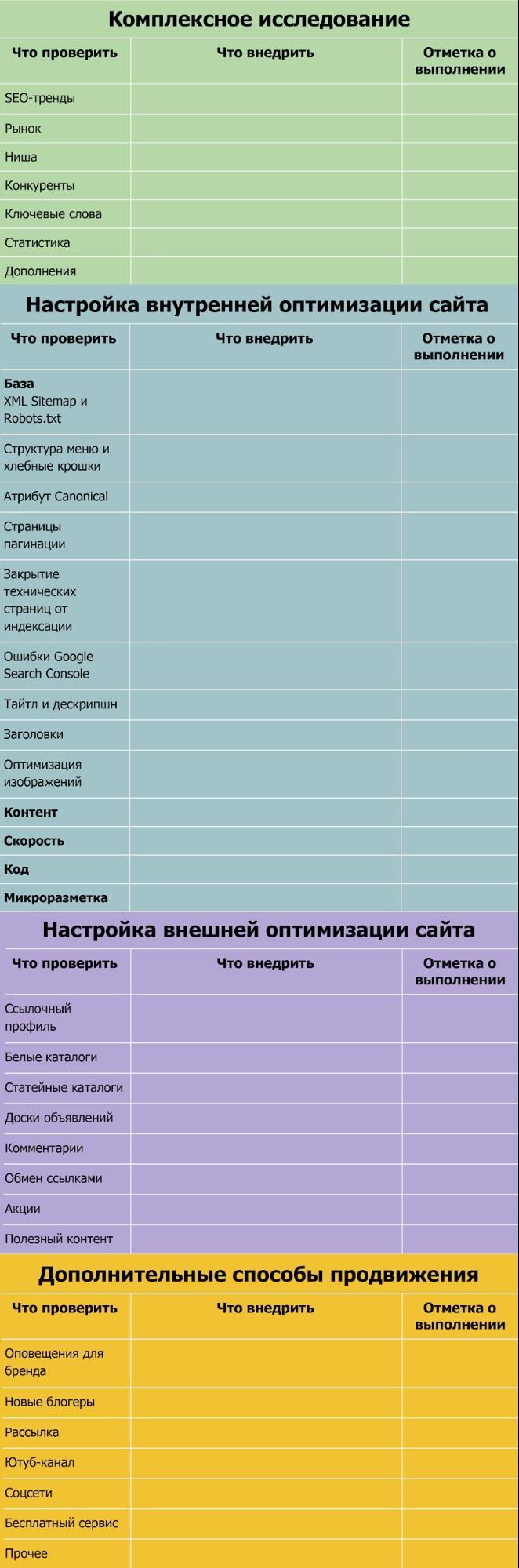 SEO-аудит сайта: контрольный чек-лист для самопроверки